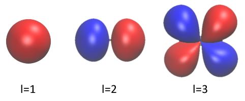 Kuantum Sayıları